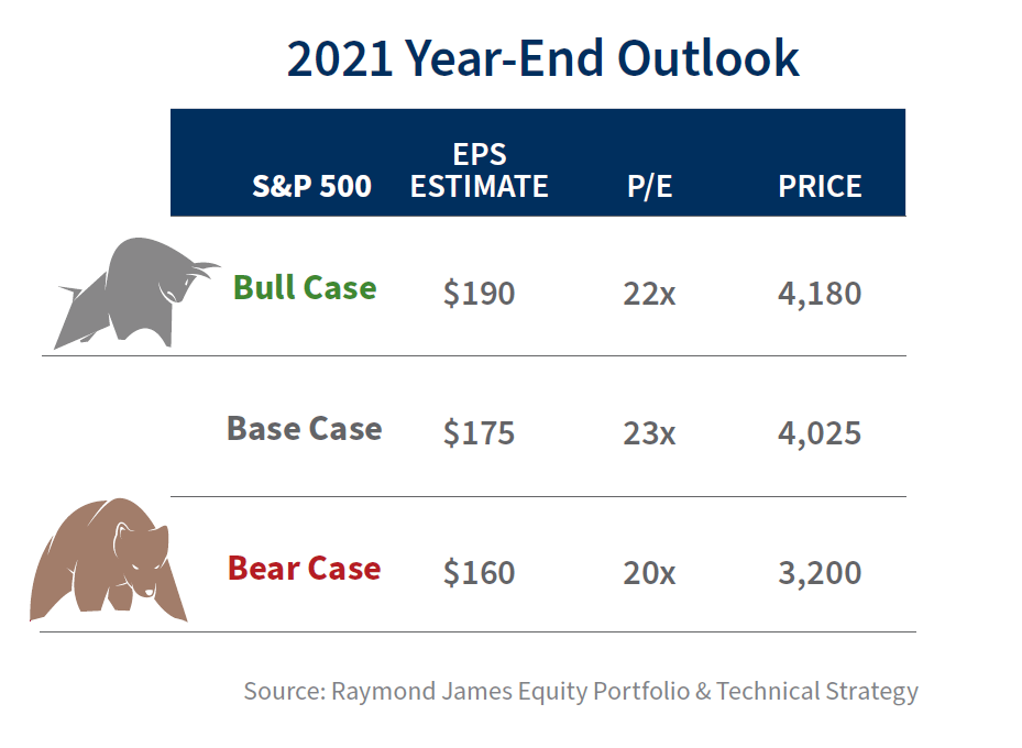 S&P 500 base, bull and bear cases for 2021